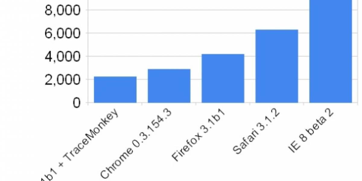 Las nuevas betas de Firefox 3.1 y Chrome vuelan