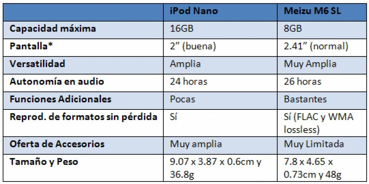 Alternativas al iPod: Meizu M6 SL