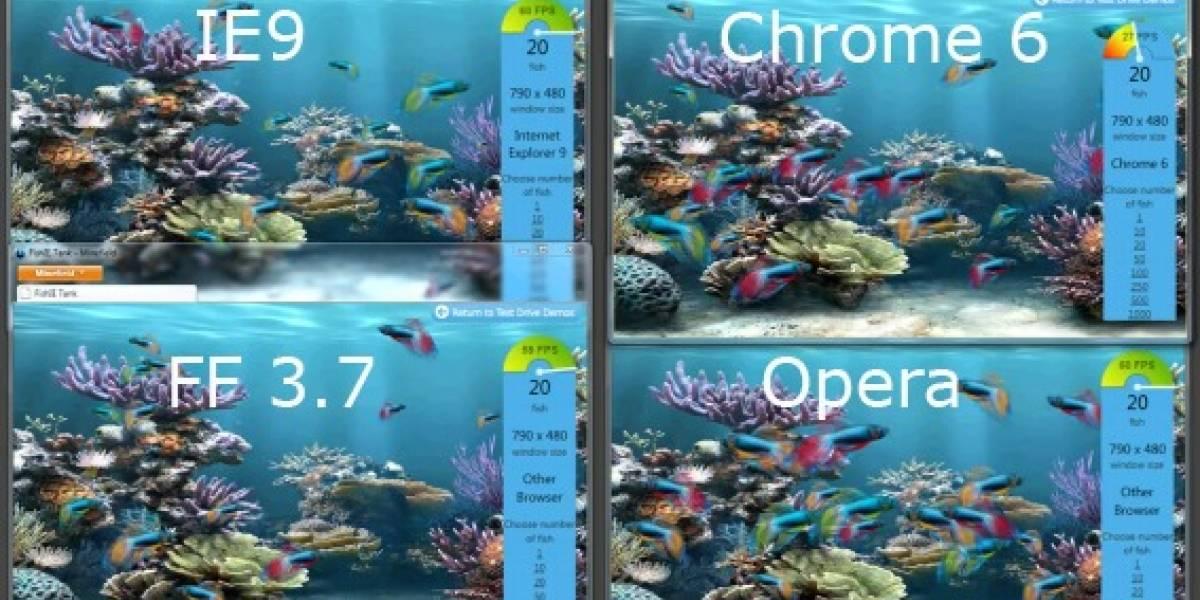 Test en HTML5: FF 3.7 vence a IE9 por poco, Chrome 6 y Opera rezagados