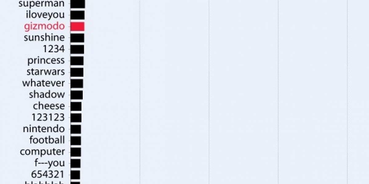 Las contraseñas más usadas por los usuarios de Gawker