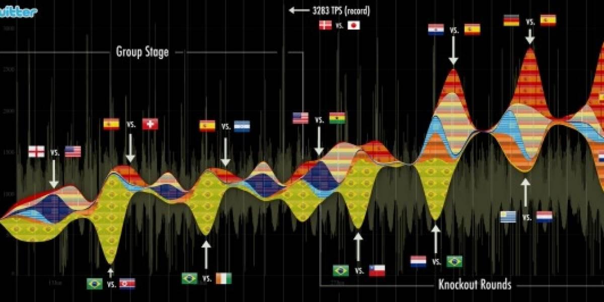 Twitter alcanzó la mayor actividad de su historia durante el Mundial