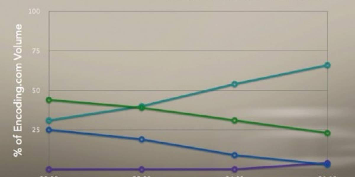 H.264 posee el 66% de los videos en la web