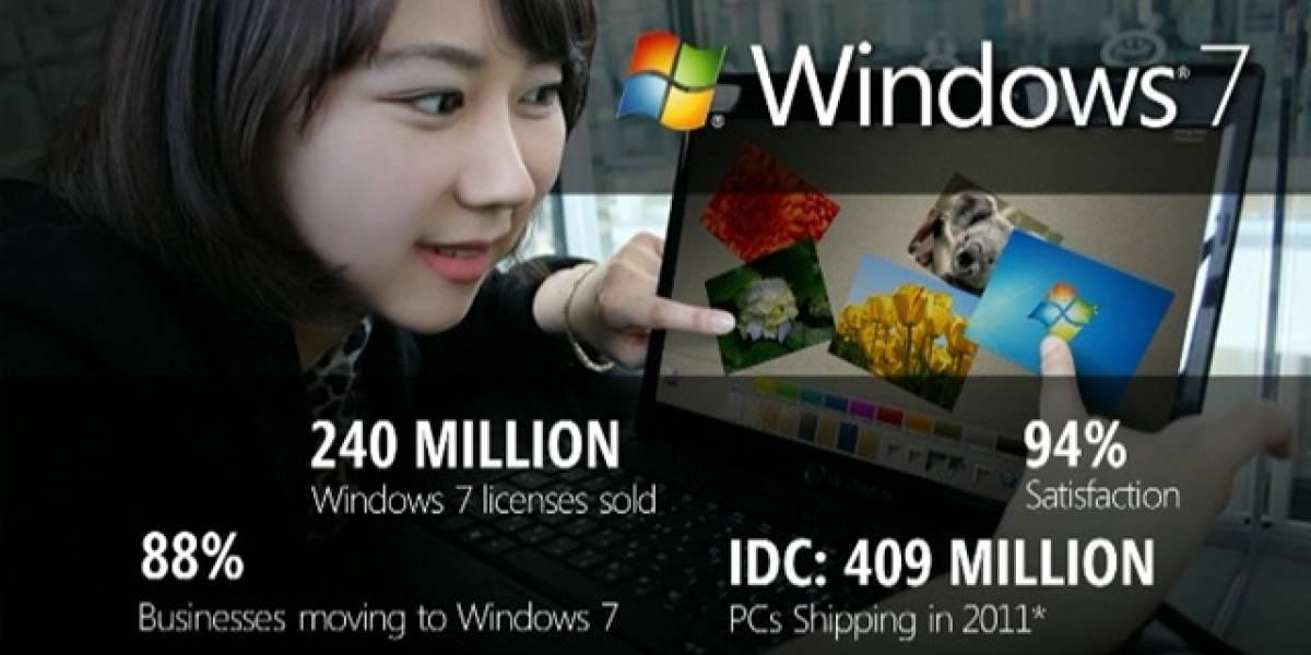 Windows 7 ha vendido 240 millones de copias con un 94% de satisfacción