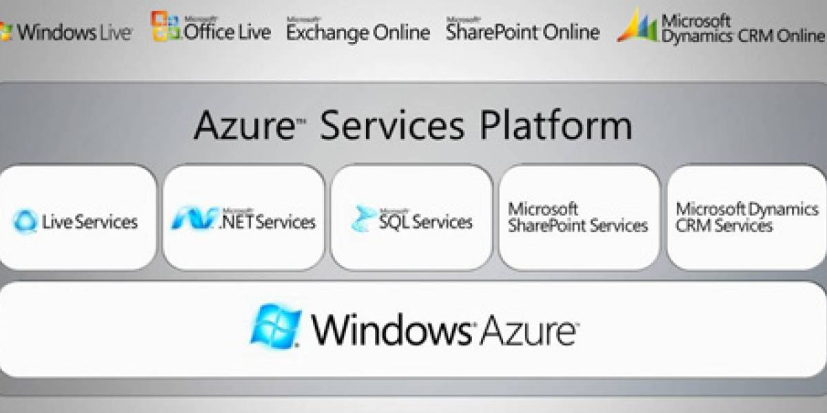 PDC2008: Windows Azure a puertas cerradas