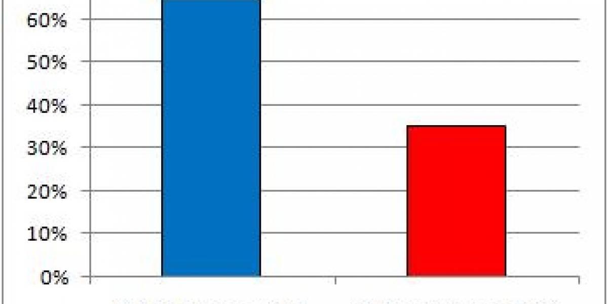 35% de computadores con Vista son pasados a XP