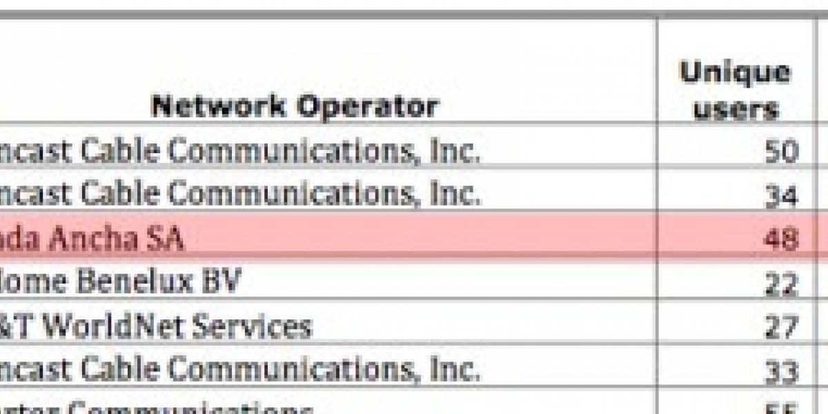 Según Azureus, algunos ISP sí limitan BitTorrent en Chile