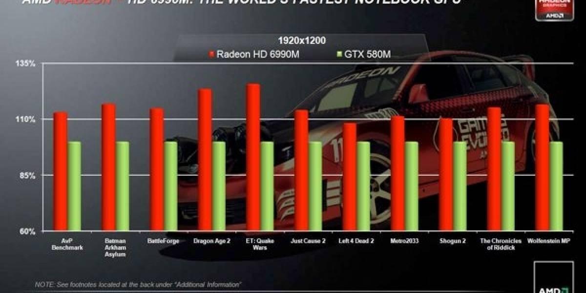 AMD presenta Radeon HD 6990M, su GPU portátil más rápido