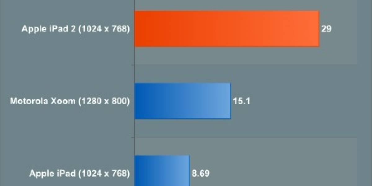 iPad 2 deja en ridículo al Motorola Xoom y al iPad 1 en benchmark gráfico