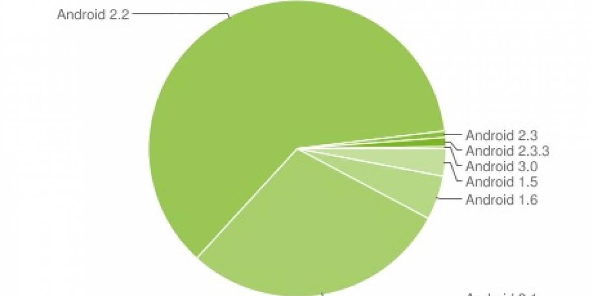 Android 2.2 Froyo mantiene un 61.3% de todos los dispositivos con Google