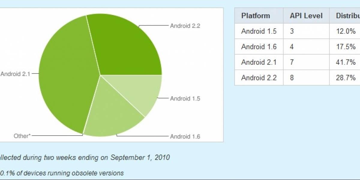 Android 2.2 se acerca al 30% de adopción