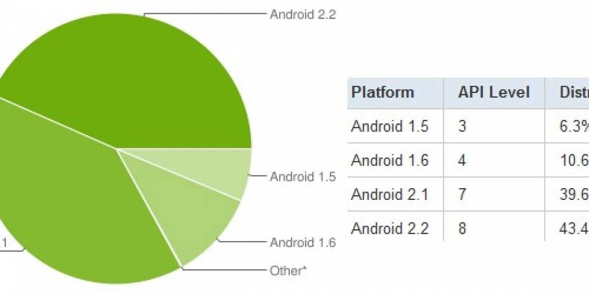 La mayoría de los usuarios de Android usa versión 2.X