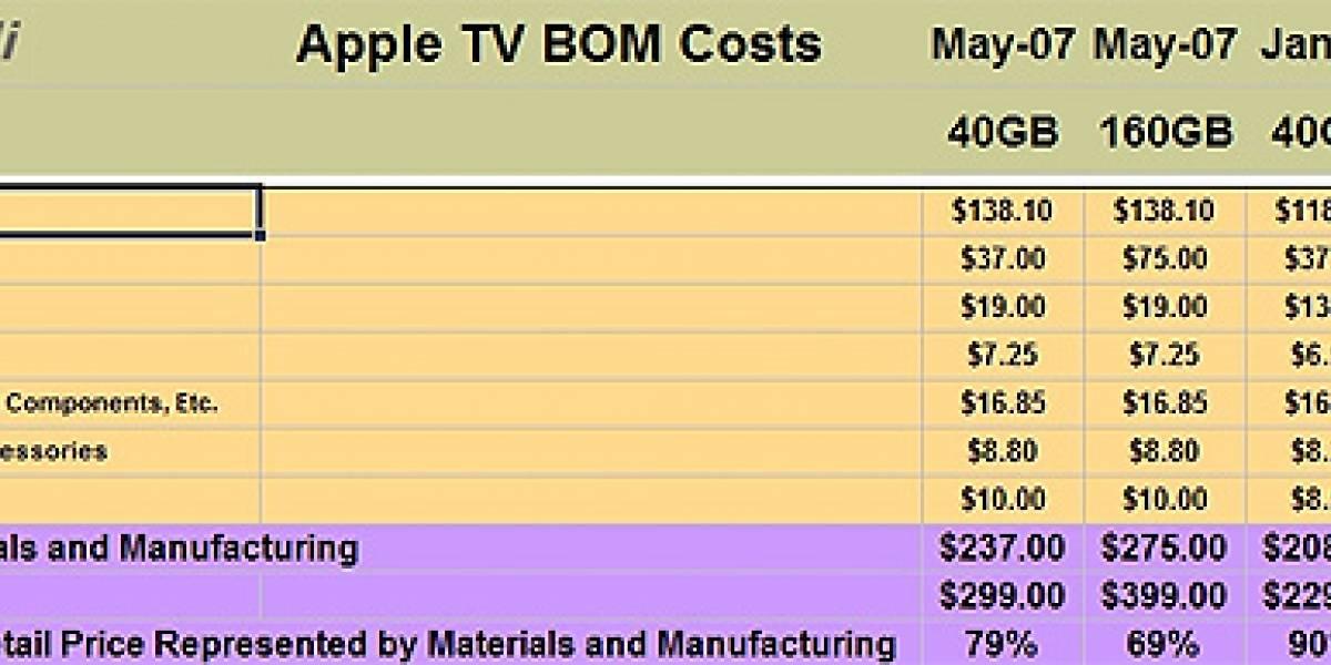 Apple y su estrategia de precios