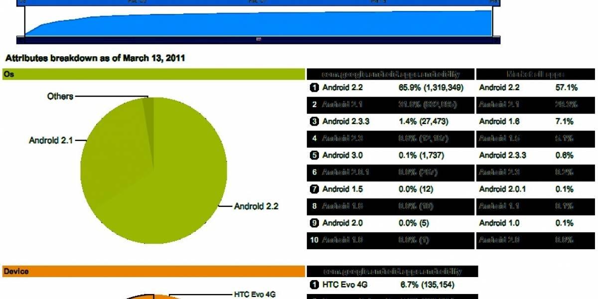 Google ofrece estadísticas de usuarios a los desarrolladores de Android