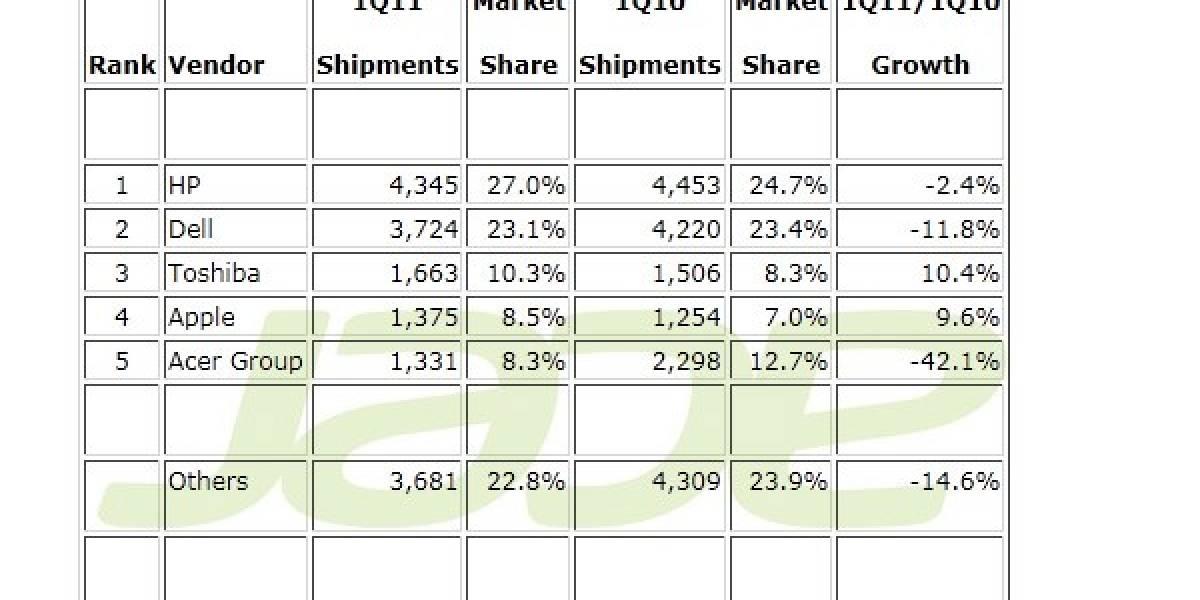 Las ventas de PCs bajaron 10.7% en un año