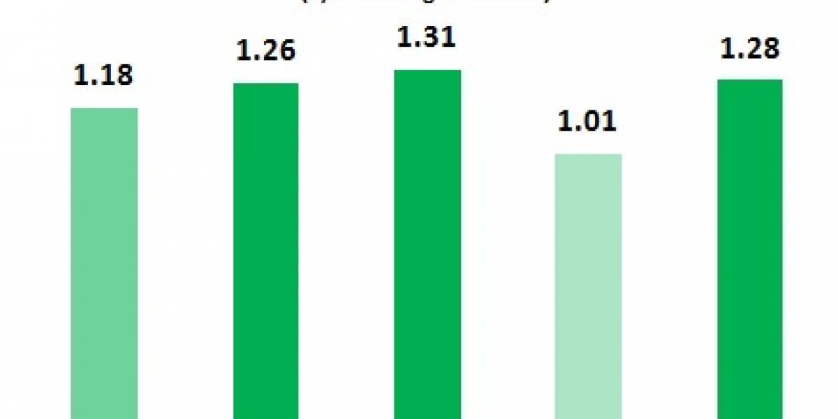 Windows Phone es el SO con más usuarios satisfechos