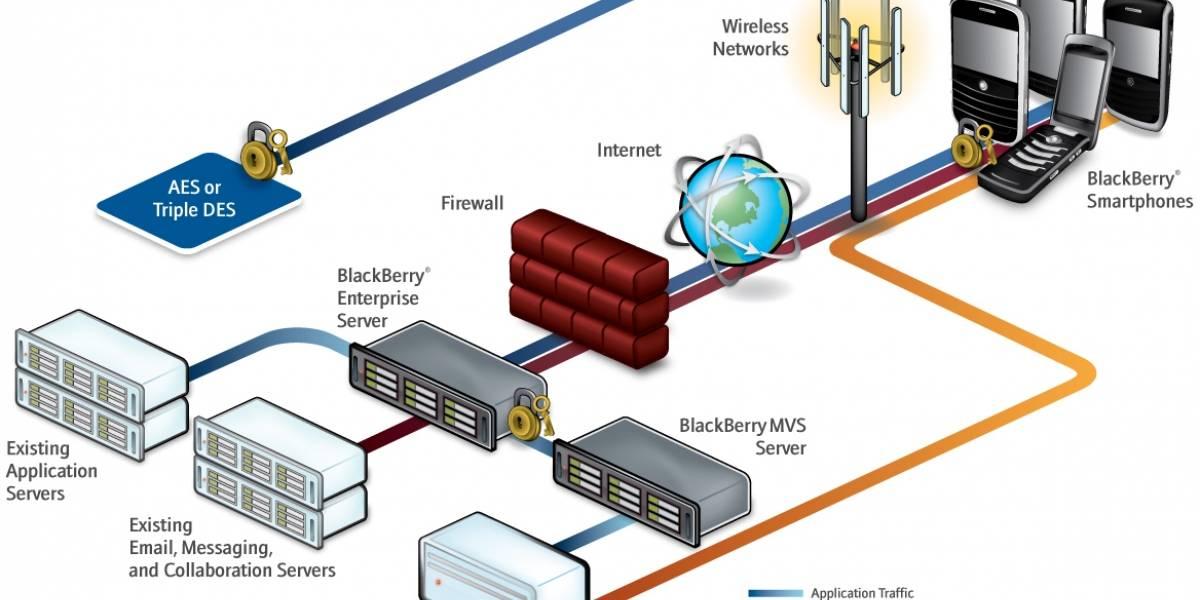 BlackBerry OS 6 obtiene certificación de seguridad FIPS