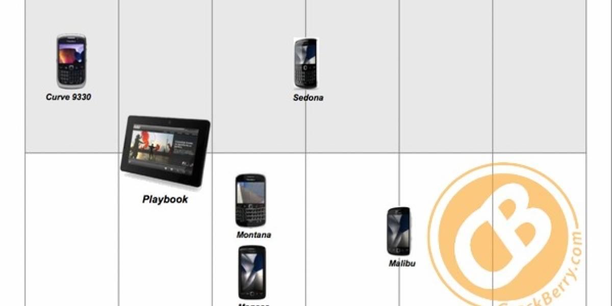 Futurología: RIM adelantaría el estreno de la BlackBerry Bold Touch y Storm 3