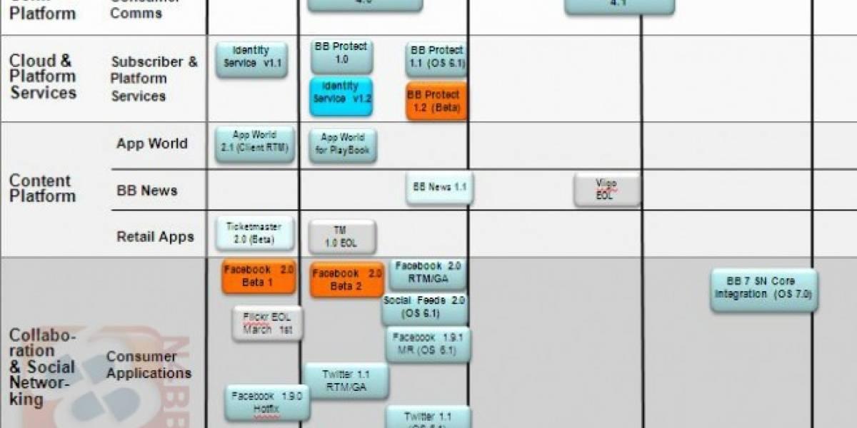 Se filtra el roadmap 2011 para software de BlackBerry