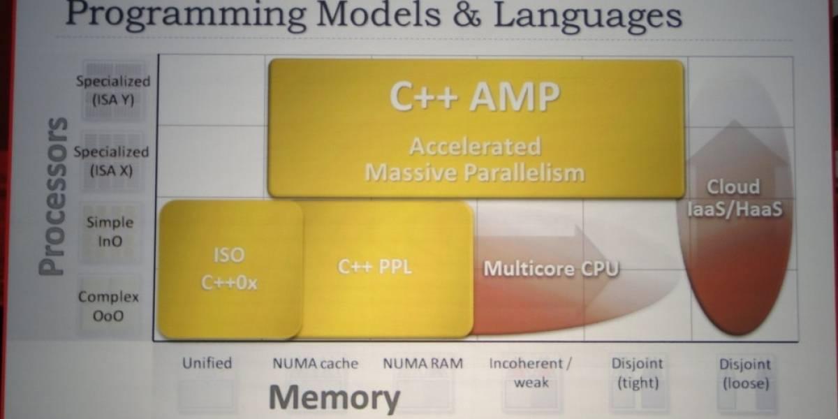 Microsoft C++ AMP: Nuevo y formidable competidor de OpenCL