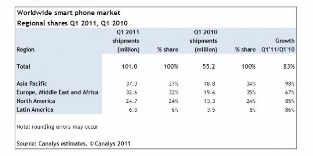El 35 % de los smartphones vendidos de enero a marzo corren Android
