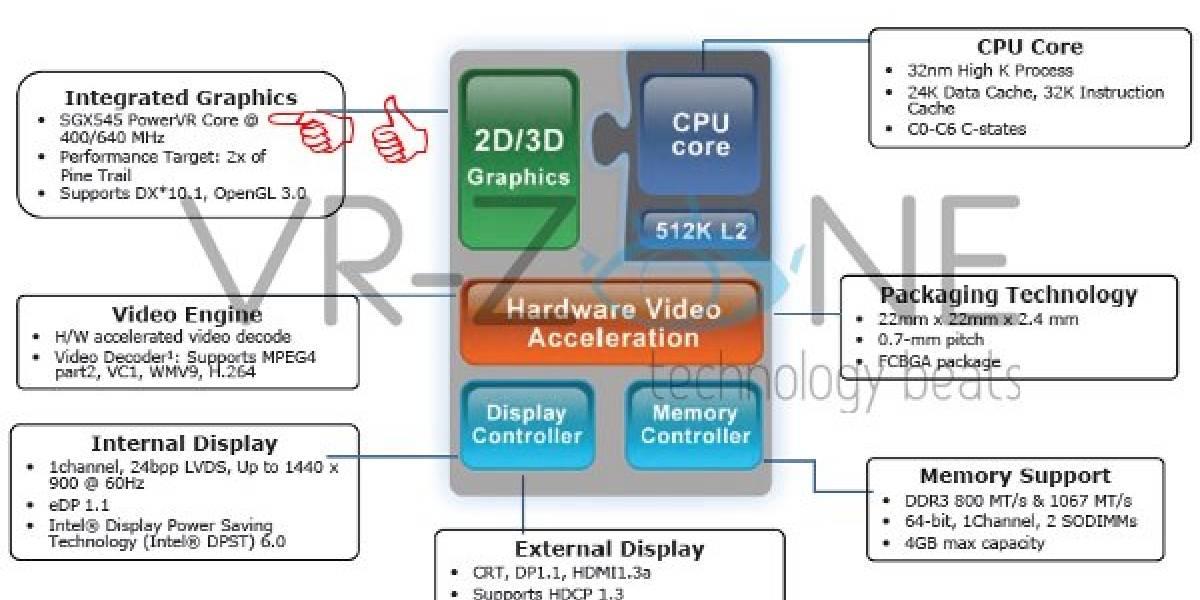 Atom podría botar su IGP Intel HD por PowerVR