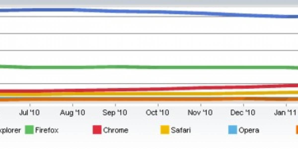 IE sigue perdiendo terreno mientras Chrome y Firefox lo ganan