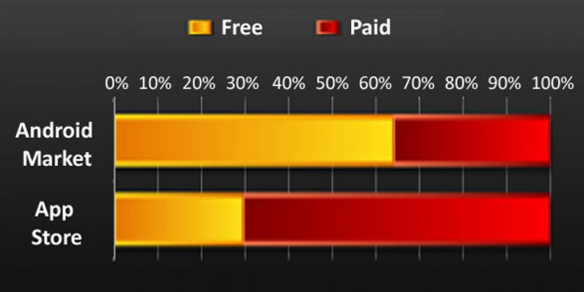 Aplicaciones gratis dominan la tienda de Android, a la inversa con la de Apple