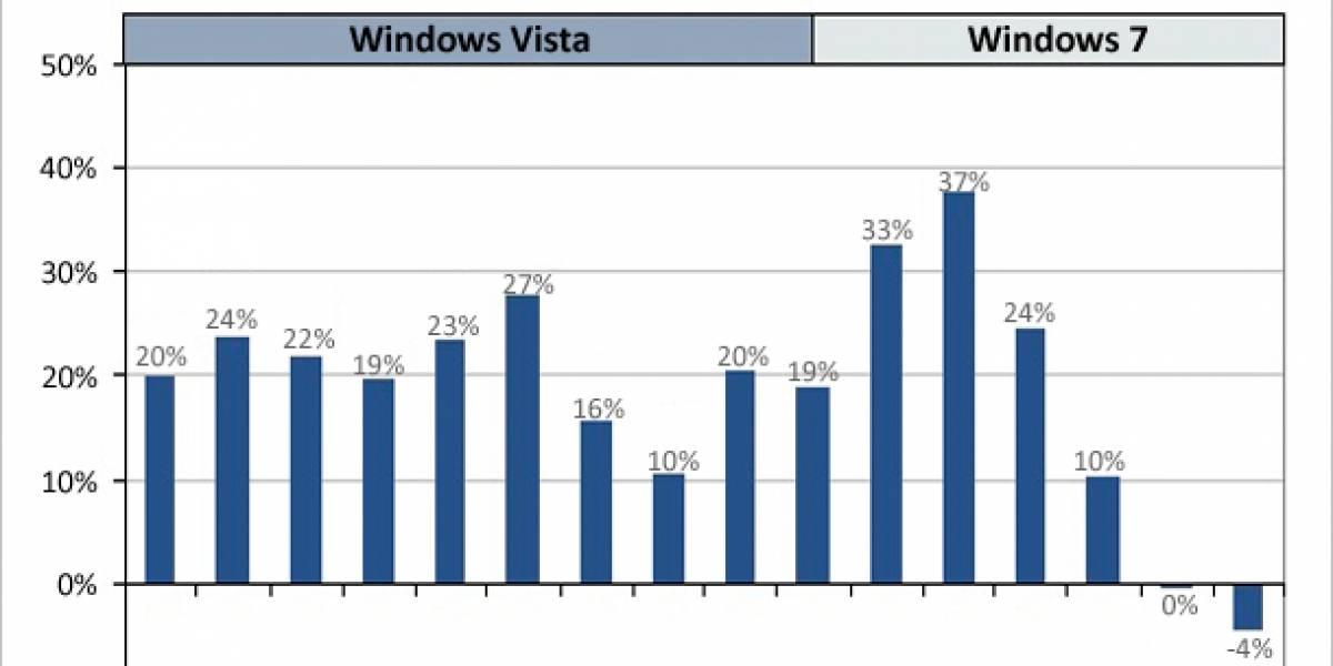 Baja el consumo de PCs, se dice que es por la iPad