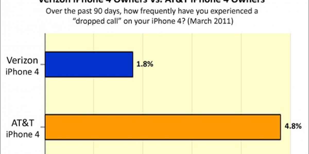 Clientes de iPhone 4 con Verizon tienen menos llamadas caídas que con AT&T