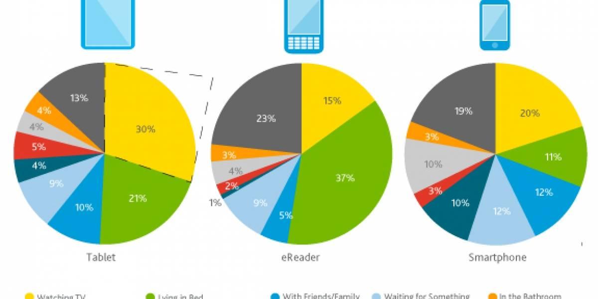 Nuevo estudio revela uso de los móviles y portátiles en EE.UU.