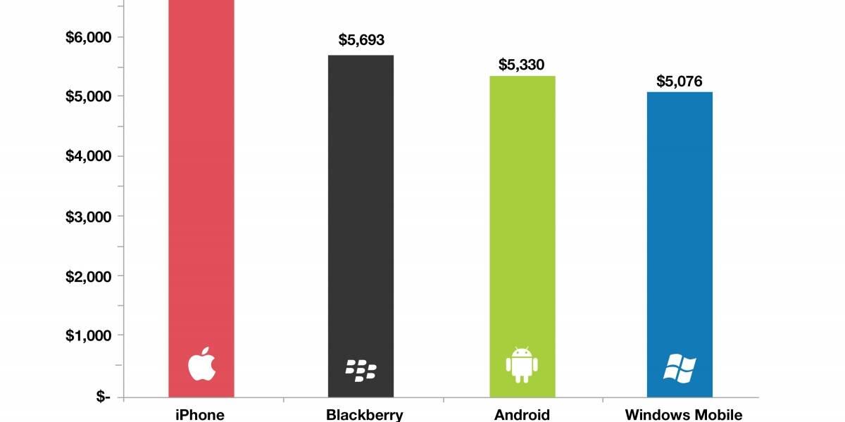 Usuarios de iPhone son los que pagan menos por sus planes de teléfono