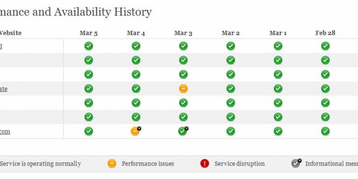 WordPress sufre 2 ataques DDoS en dos días