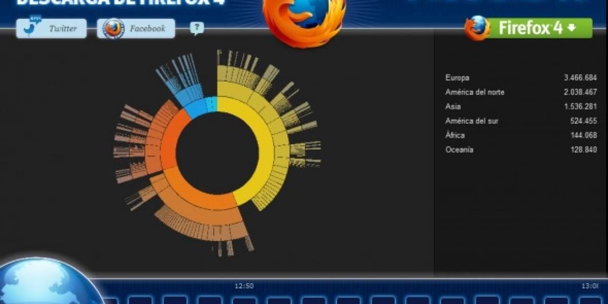 Firefox 4 fue descargado más de 5 millones de veces