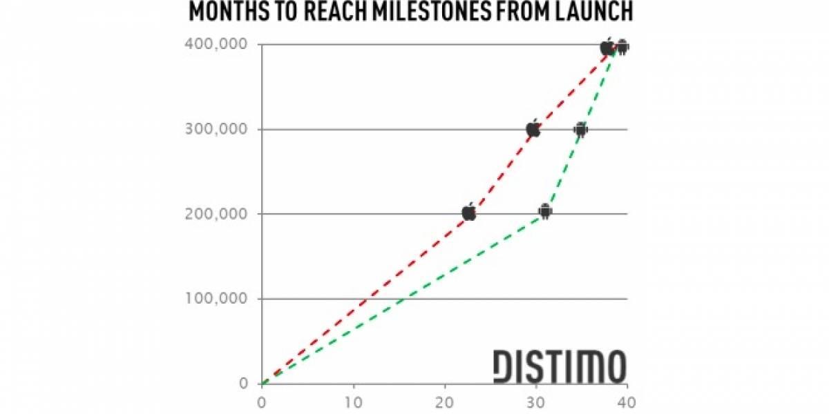 Android Market llega a las 400.000 aplicaciones y amenaza con alcanzar a App Store