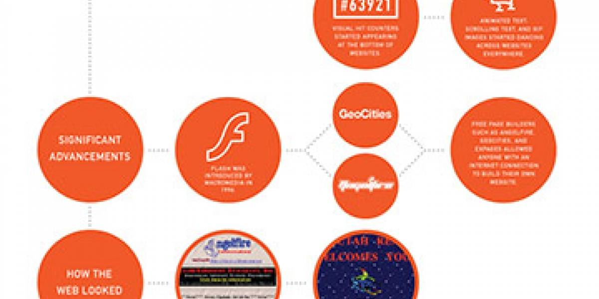 Dos décadas de innovación en el diseño web en una sola infografía