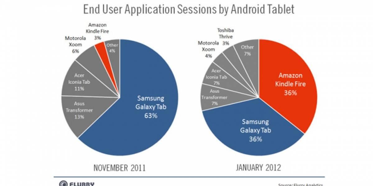 EE.UU: El Kindle Fire ya representa el 36% del universo de uso de tablets Android