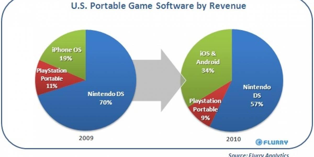 Los videojuegos en móviles le quitaron ganancias a las consolas portátiles en el 2010