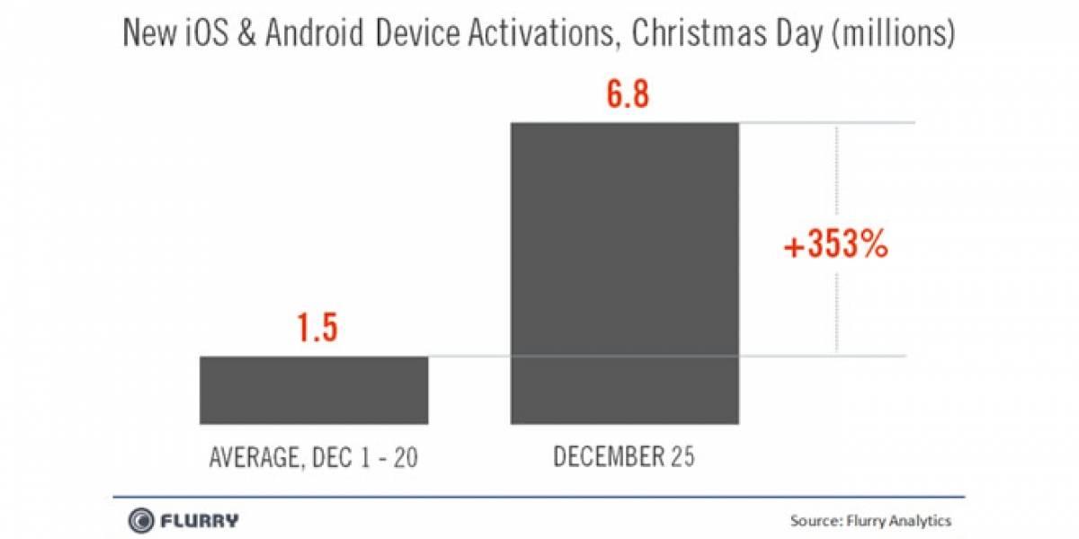 Más de 6.800.000 Smartphones Android y iOS activados esta navidad