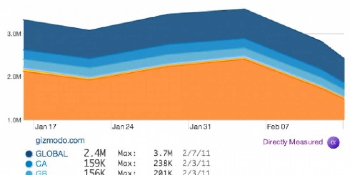 Gizmodo (Gawker) y otros sitios bajan su tráfico gracias a desastroso rediseño
