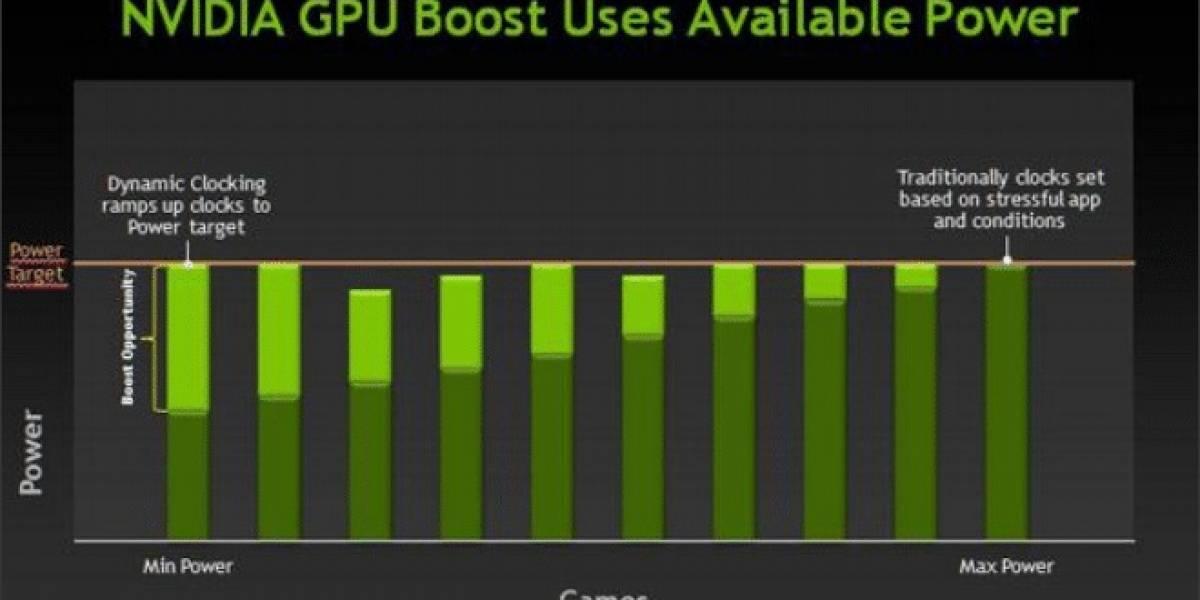 NVIDIA GPU Boost probado en VGAs para reviewers y modelos comerciales
