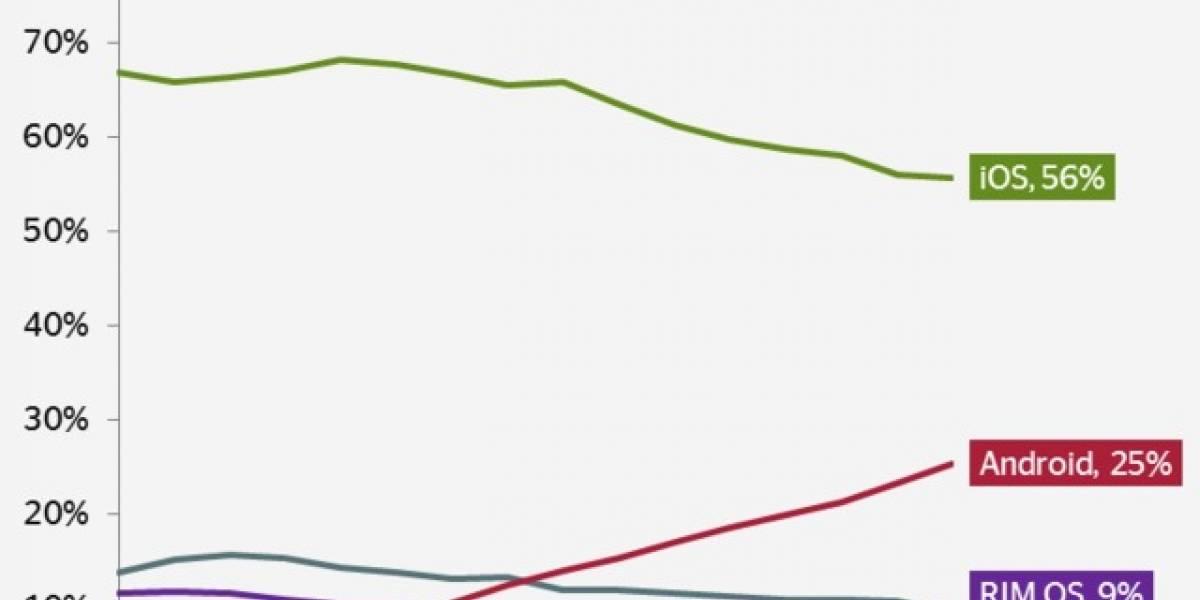 Android sube su presencia en Internet mientras que iOS 4 y el resto van bajando