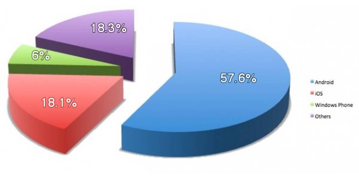 Digitimes realiza predicciones de cuotas de mercado para los diferentes Sistemas Operativos durante el 2012
