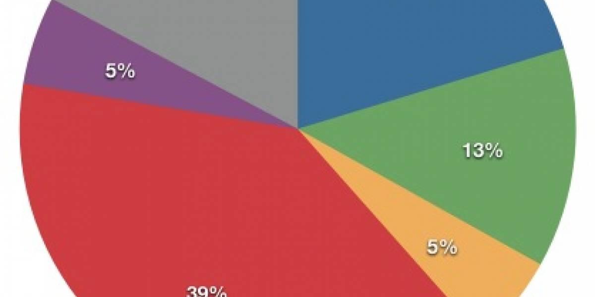 Dispositivos iOS dan cuenta de casi el 70% de los ingresos de Apple