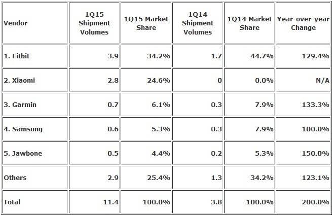 Xiaomi Es El Segundo Mayor Vendedor De Wearables En El Mundo