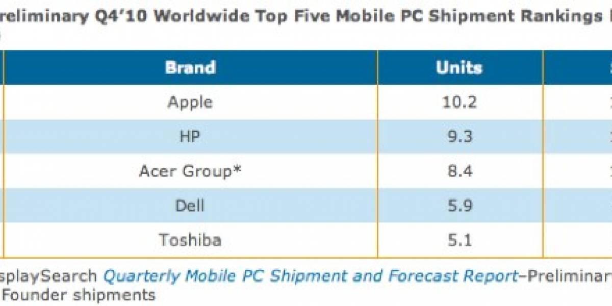 El iPad posiciona a Apple en el Top de ventas de computadores móviles
