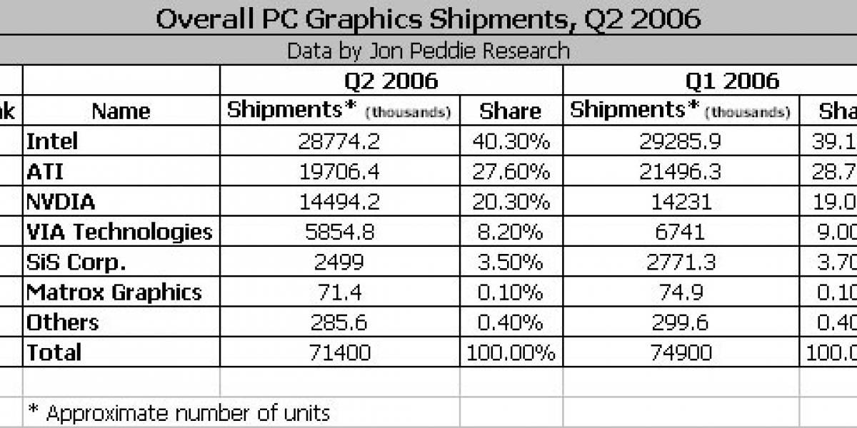 ¿En Graficos quien vende más?