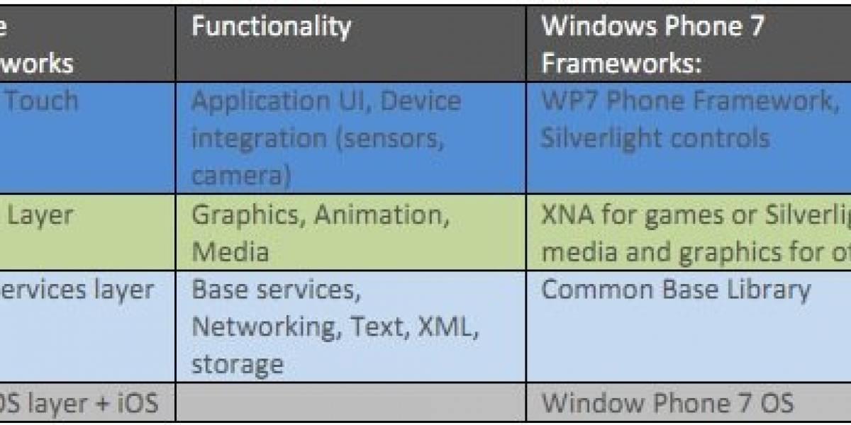 Microsoft lo pone fácil a los desarrolladores que quieran pasar de iOS a WP7