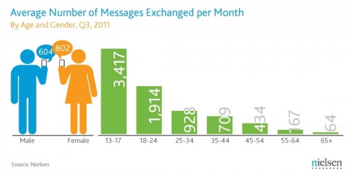 Los jóvenes envían un promedio de siete mensajes de texto por hora