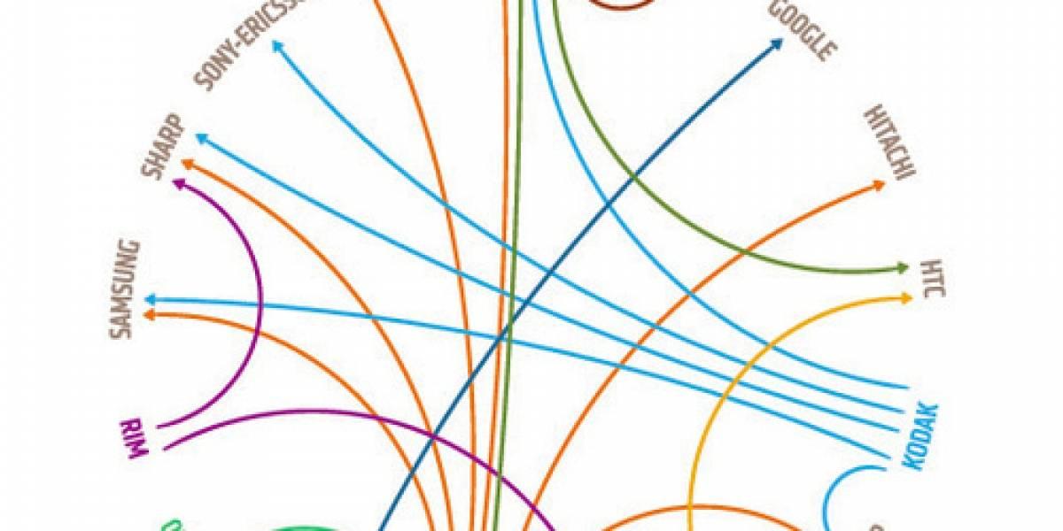 Gráfico para comprender las demandas en la industria de los móviles