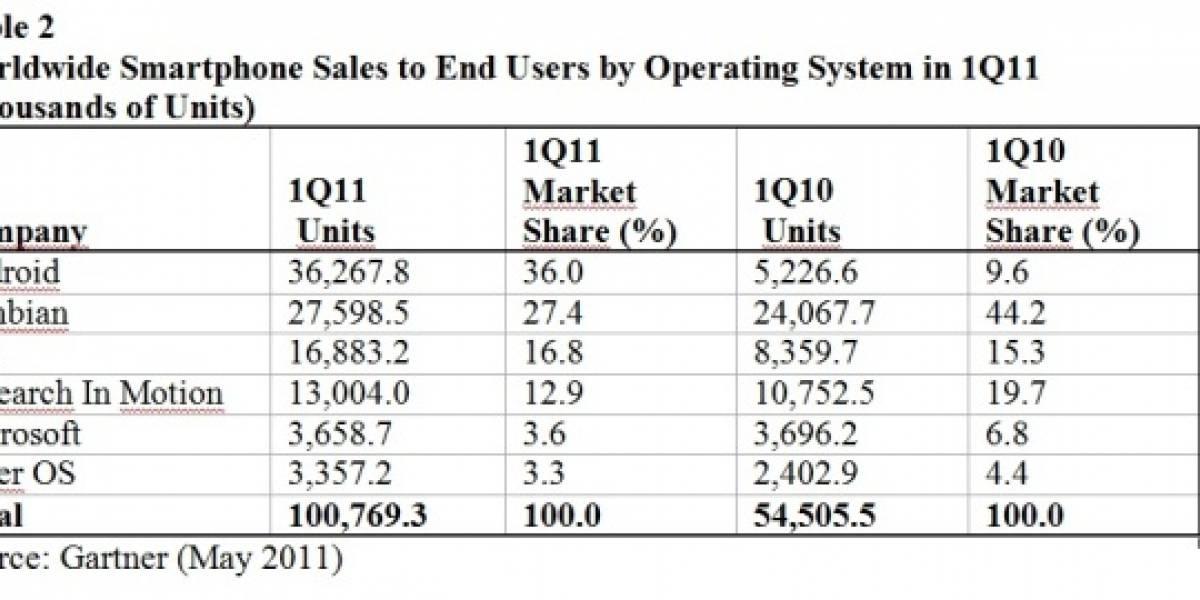 428 millones de celulares vendidos en el primer trimestre de 2011